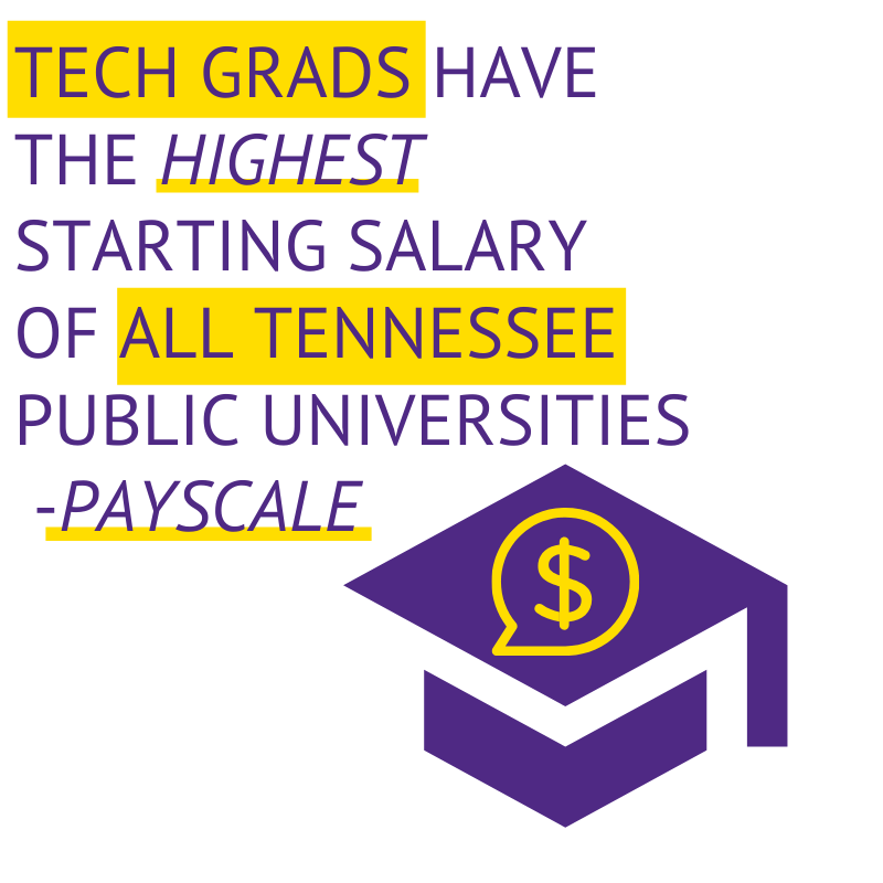 Tech grads have the highest starting salary of all Tennessee public universities! - Payscale