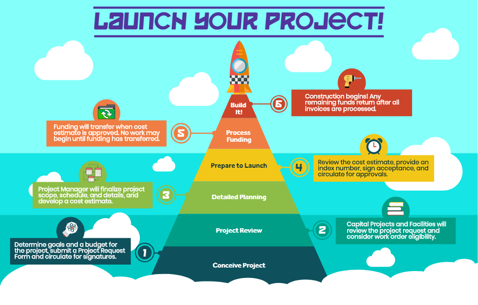 In-House Project Path Infographic