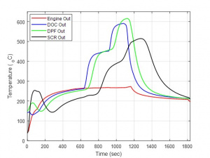 Graph results from the Automotive Powertrain and Emissions Control Lab